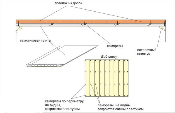 Потолок из пвх своими руками пошаговая инструкция с