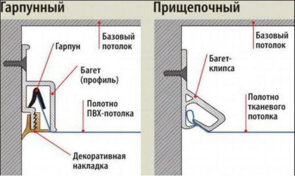 Как натягивают натяжные потолки - пошаговая инструкция.