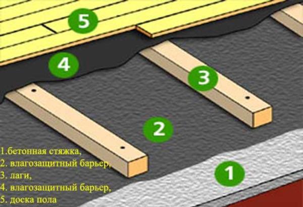 Установка лаг на бетонное основание: укладка на пол.